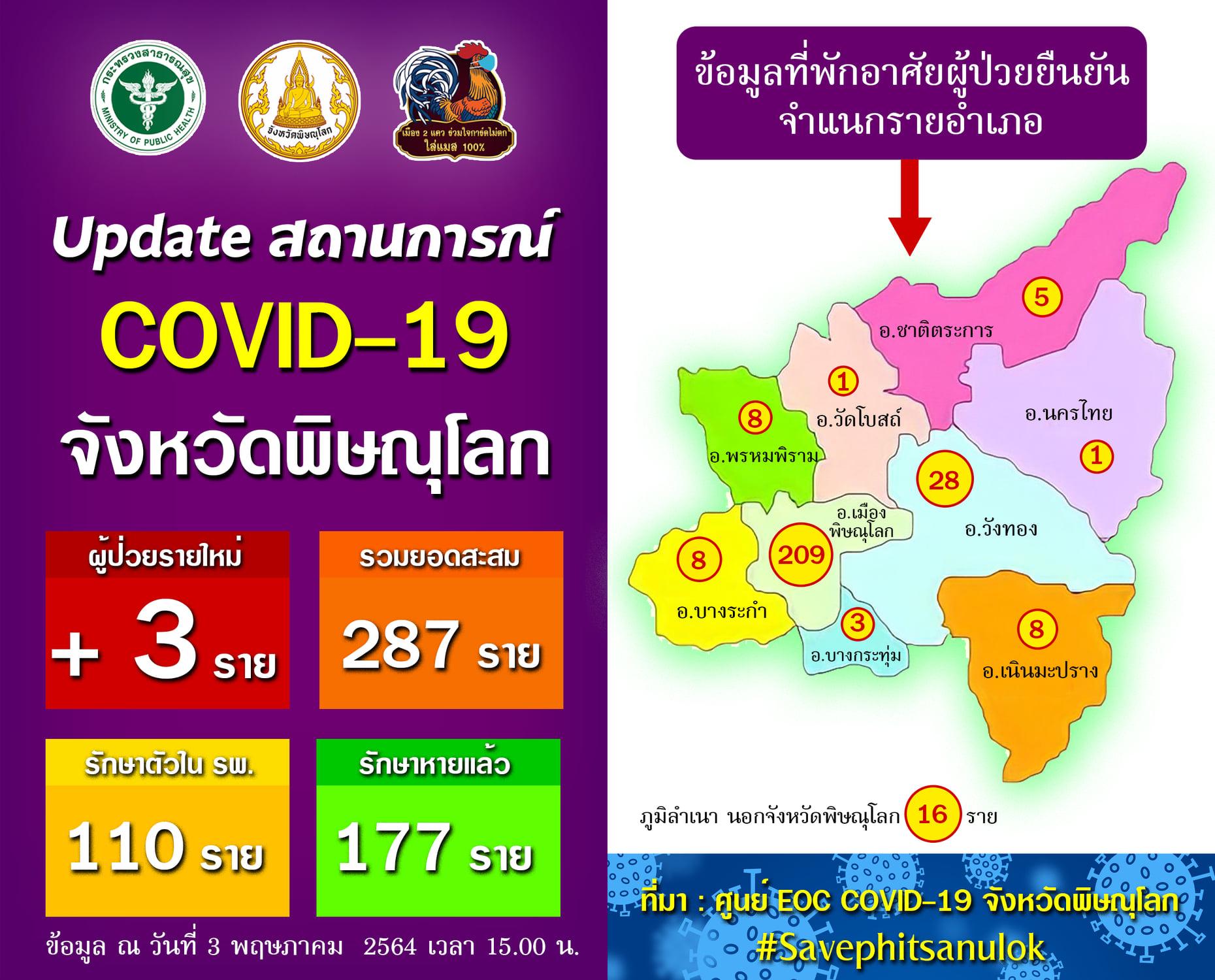 สถานการณ์โควิด-19 จังหวัดพิษณุโลก วันที่ 3 พฤษภาคม 2564