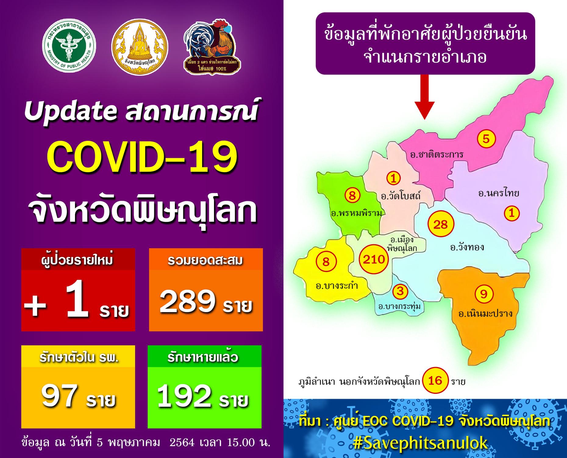 สถานการณ์โควิด-19 จังหวัดพิษณุโลก วันที่ 5 พฤษภาคม 2564