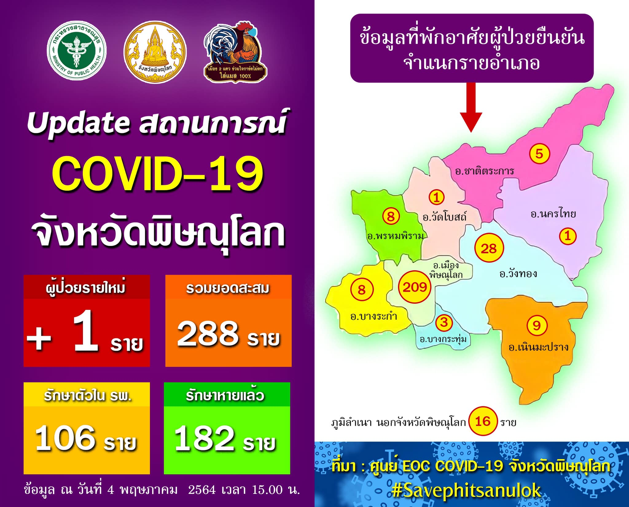 สถานการณ์โควิด-19 จังหวัดพิษณุโลก วันที่ 4 พฤษภาคม 2564